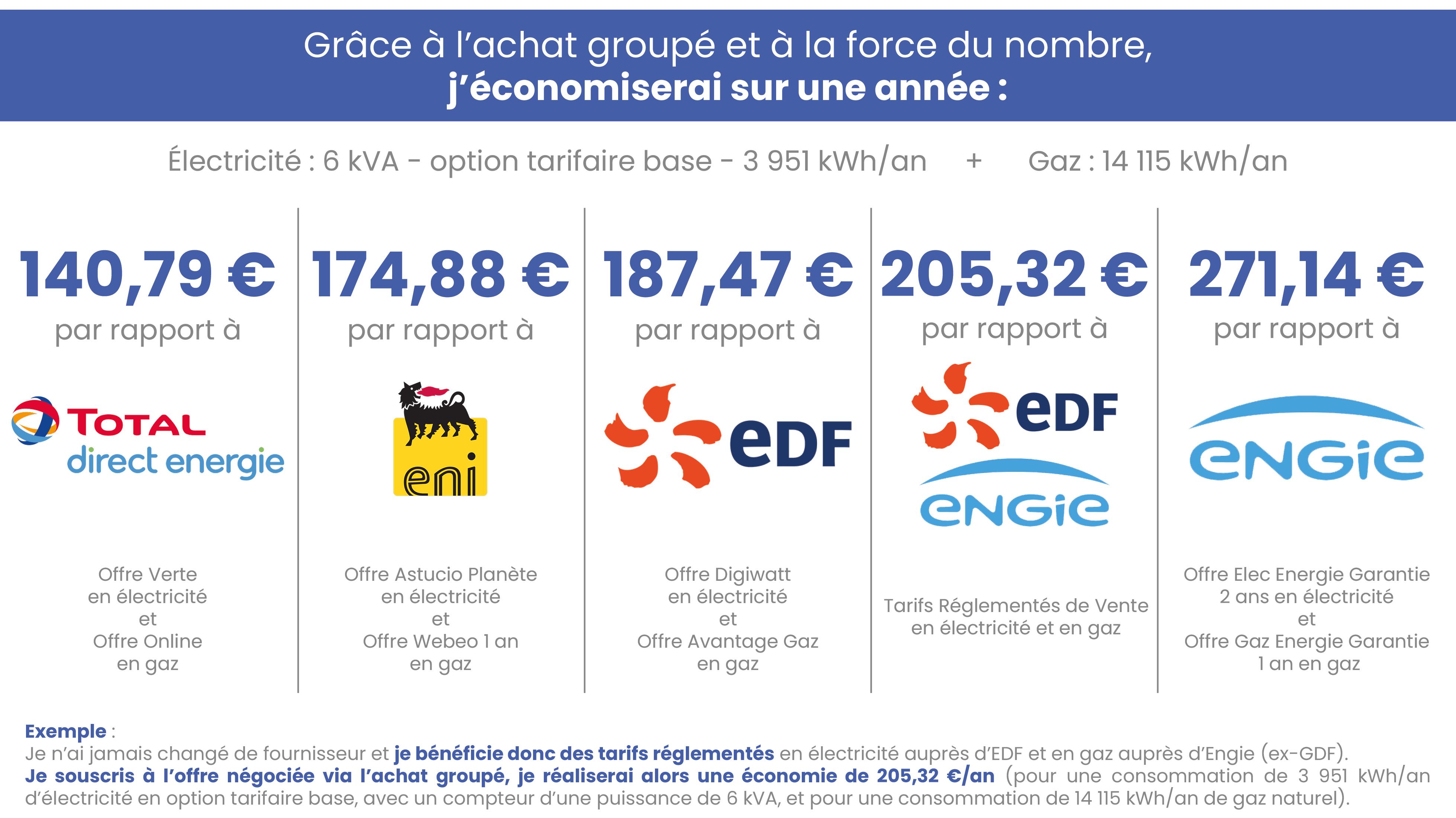 Tableau comparatif - Sérézin-du-Rhône-min